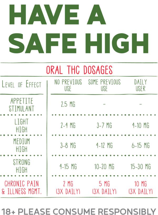 dosages-chart